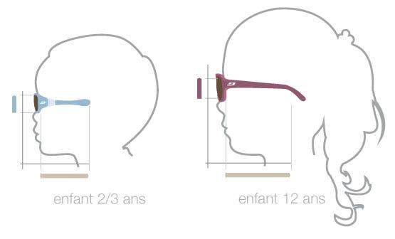la combinaison parfaite pour protéger les yeux de vos enfants