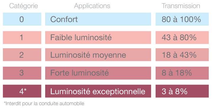Indice - Catégorie de protection solaire